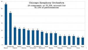 Chicago Symphony, tail